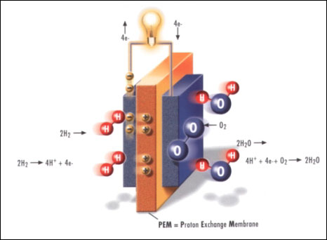 PEM Elektrolyse Zelle